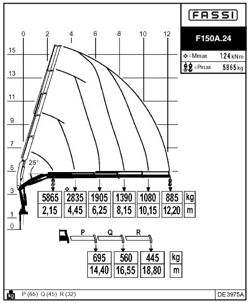 fassi f150a 24